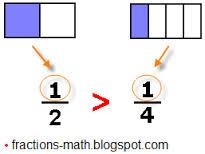 common numerators